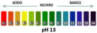 Scala PH 13